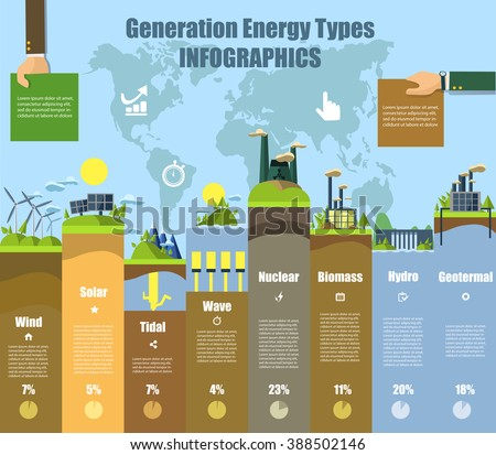 Energy types infographics. Solar and wind, hydro and bio fuel. Power renewable, electricity plant, electric and water, nuclear resource, vector illustration - stock vector