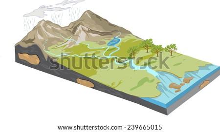 Erosion Diagram Stock Vector 239665015 Shutterstock