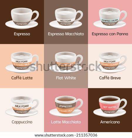 Espresso Cafe Types - stock vector