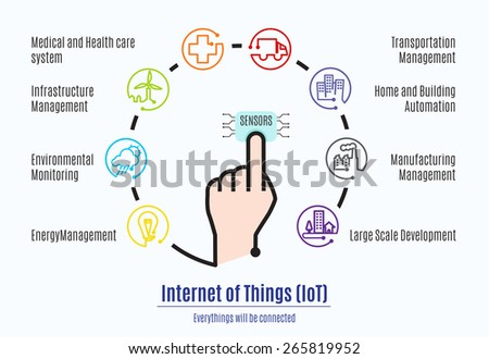 Finger connect to sensor with Internet of things (IoT) word and object icon,Mani factor part of Internet of things. - stock vector