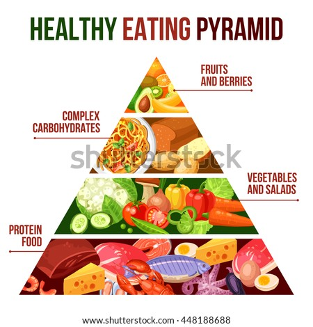 Flat Poster Of Healthy Eating Pyramid With Four Groups Protein Food Vegetables Carbohydrates And Fruits Vector