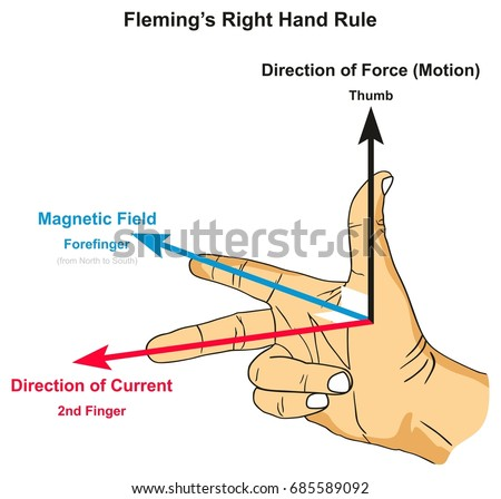 Right Hand Rule Infographic Diagram Showing Stock Vector Hd Royalty