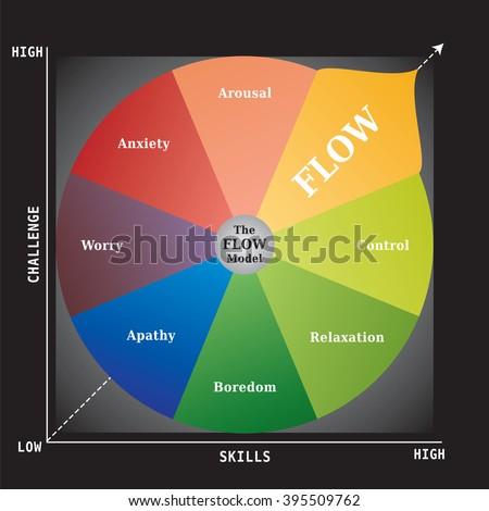 FLOW Diagram - Career Coaching Model - Tool for Self Development Business - stock vector