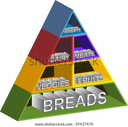 Food Pyramid Shelves