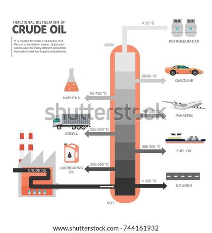 Fractional Distillation Crude Oil Diagram Illustration Stock Vector