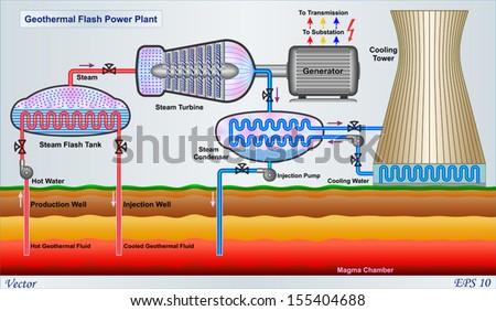 Geothermal Flash Power Plant Diagram Stock Vector 155404688