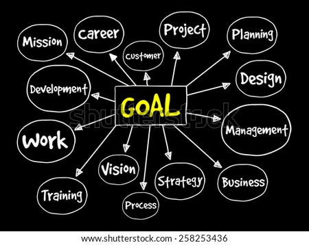 Goal Project management mind map, business concept - stock vector
