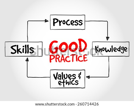 Good practices process, business strategy concept - stock vector