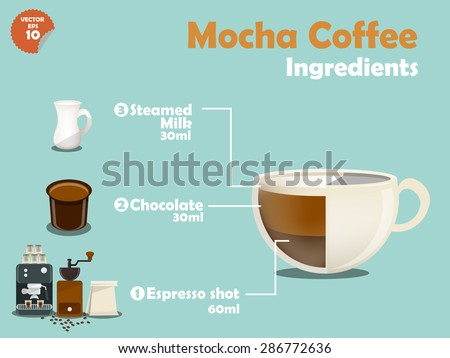 graphics design of mocha coffee recipes, info graphics of mocha coffee ingredients, illustration collection of coffee machine,coffee grinder, milk, espresso shot for making a great cup of coffee. - stock vector