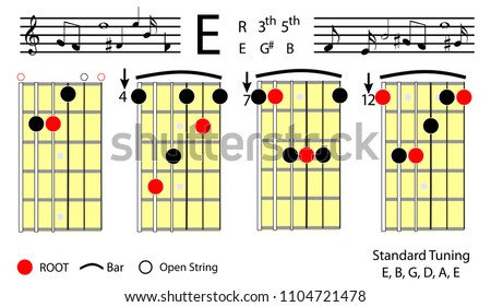 Guitar Chords E Major Basic Chord Stock Vector 1104721478 Shutterstock
