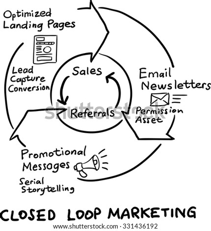 Hand drawn concept whiteboard drawing - closed loop marketing cycle - stock vector