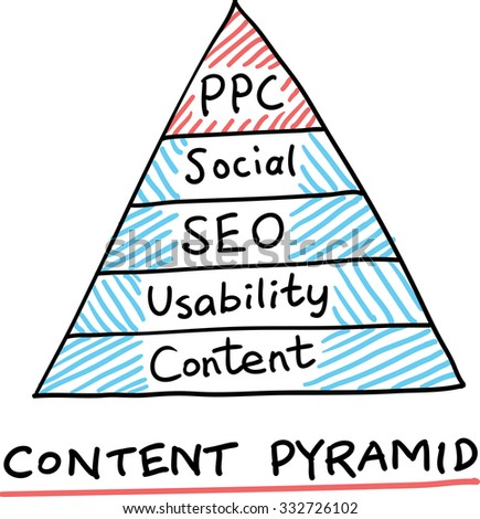Hand drawn concept whiteboard drawing - content pyramid