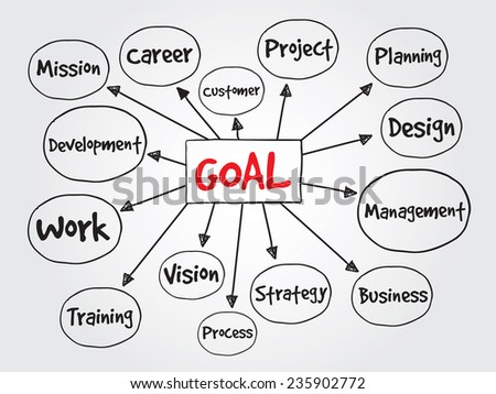 Hand drawn Goal Project management vector concept for presentations and reports - stock vector