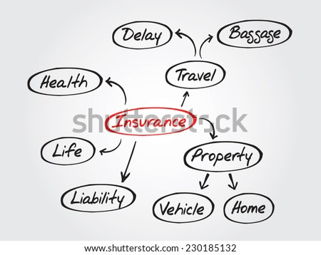 Hand drawn Insurance mind map, sketch insurance graph - stock vector