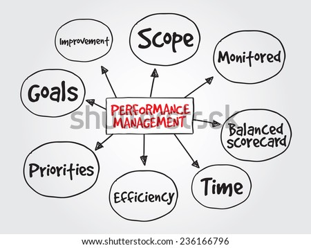 Hand drawn Performance management, business vector concept for presentations and reports - stock vector