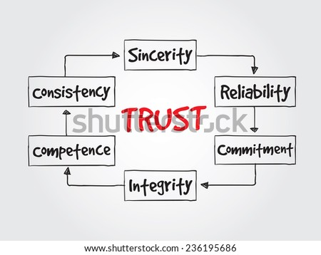 Hand drawn TRUST, business vector concept for presentations and reports - stock vector