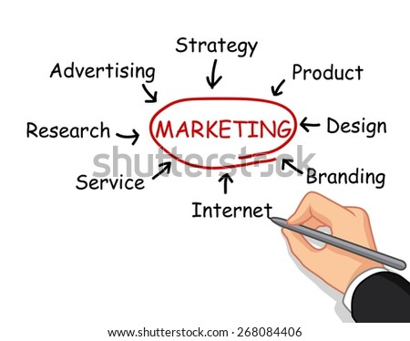 hand writing marketing concept