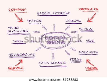 handwritten mind map,social media concept - stock vector