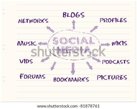 handwritten mind map ,social media concept,vector eps - stock vector