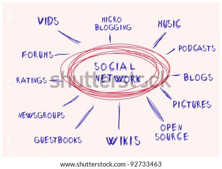 handwritten mind map, social network concept - stock vector