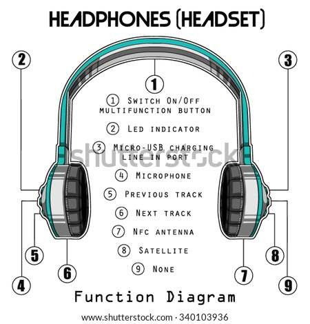 Headphones    Function    Diagram    Graphic Stock Vector 340103936  Shutterstock