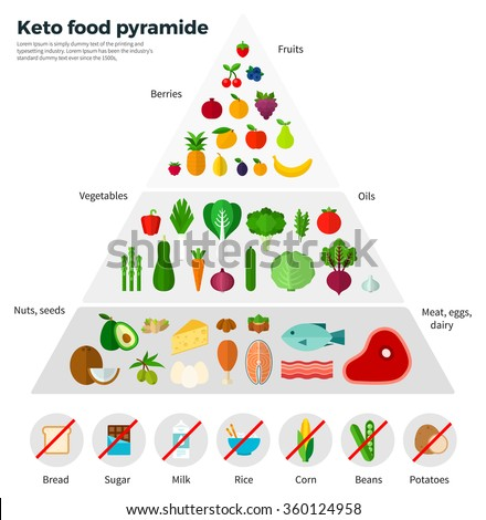 Healthy Eating Concept Keto Food Pyramid Stock Vector 360124958 - Shutterstock