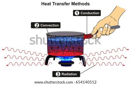 Heat Transfer Methods Infographic Diagram Including Stock Vector