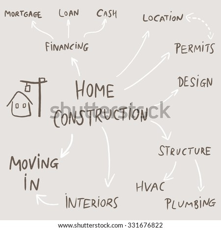 Home construction mind map flowchart - text doodle related to house development. - stock vector