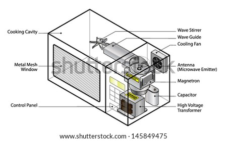 stock vector how does it work diagram of a microwave oven showing key internal components 145849475 how does diagram microwave oven showing stock vector 145849475 microwave oven diagram at gsmportal.co