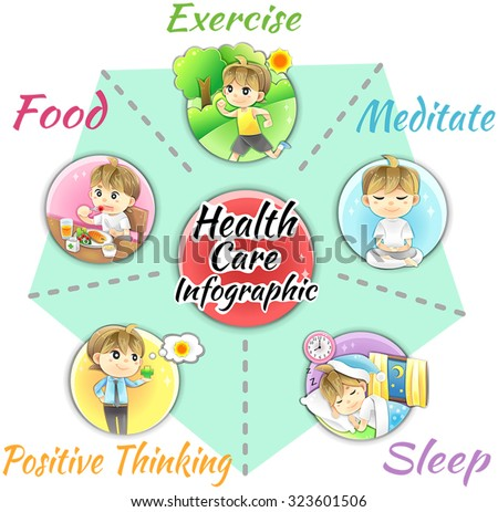 How to obtain good health and welfare infographic template design layout by healthy food and supplementary, exercise, sleep relaxation, meditation and positive mind, create by cartoon vector - stock vector