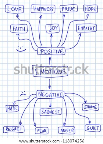 Human emotion mind map - emotional doodle graph with various positive and negative emotions. - stock vector