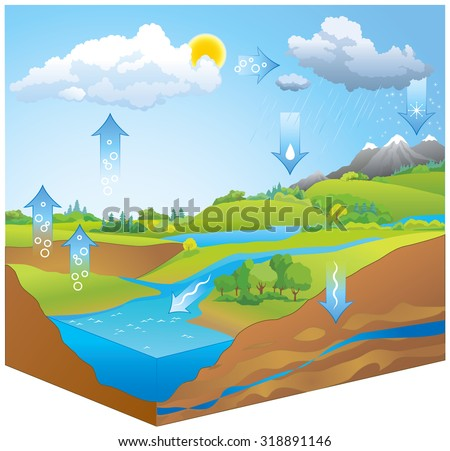 Hydro or H2O transformation chart map representation of movement phases liquid, ice, gas by physical process of evapotranspiration, condensation, precipitation, infiltration, runoff, underground flow - stock vector