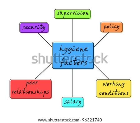 Hygiene factors - stock vector