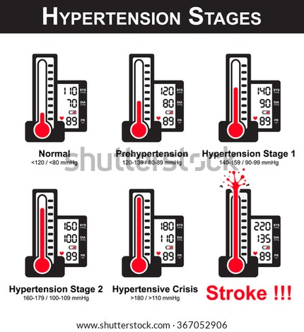 Hypertension stages ( sphygmomanometer and monitor screen show high blood pressure )( broken sphygmomanometer because very high blood pressure ) ( NCD ( non communicable disease ) ) - stock vector