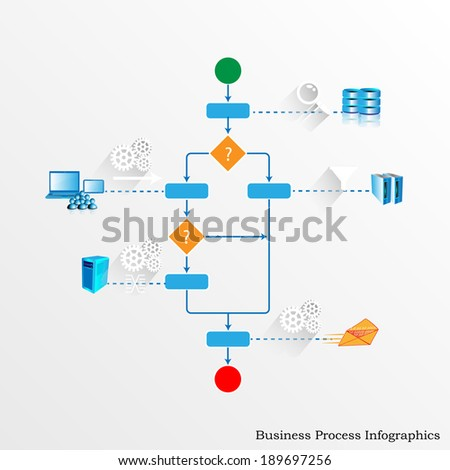 Illustration of business process Orchestrating various legacy, enterprise systems and accepting user inputs through user activity