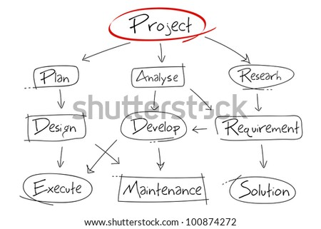 illustration of hand drawn diagram for project development - stock vector