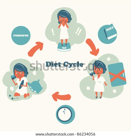 Illustration of perpetual diet cycle. - stock vector