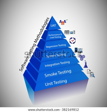 Illustration of software Testing methodology, Concept of Different Types of Testing Carried out through the Software Testing Process.