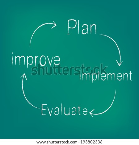 improvement circle of plan - implement - evaluate - improve