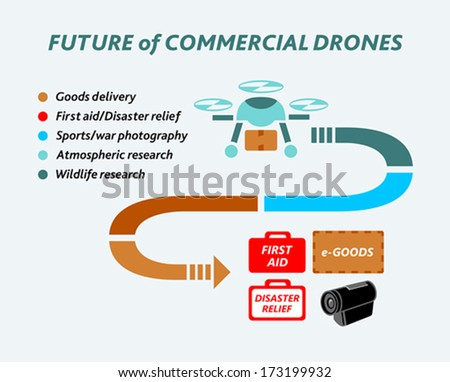 Info-graphics covering an incoming future of commercial drones - stock vector