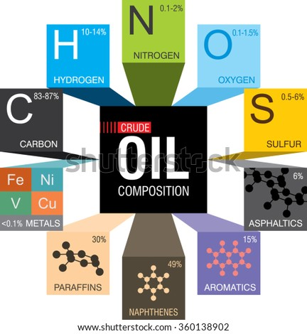 Infographic explains about composition of chemicals contains in crude oil - stock vector