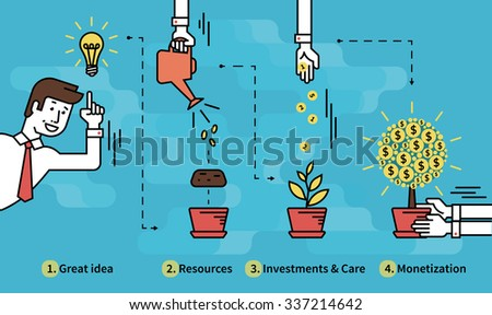 Infographic illustration of investment with businessman and money tree in four steps such as idea, resources, investments and project care then monetization as a result. Text outlined - stock vector