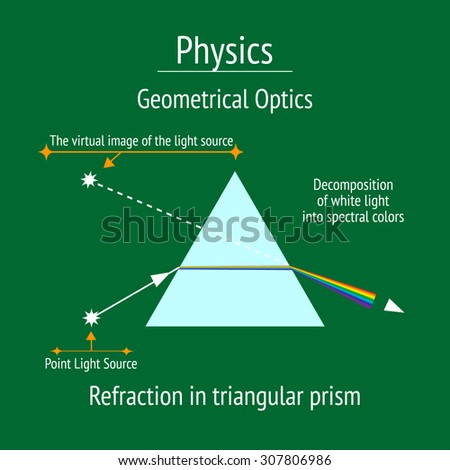 Infographic. Physics. Geometrical optics, refraction in triangular prism. Flat icons on green background. Vector illustration - stock vector