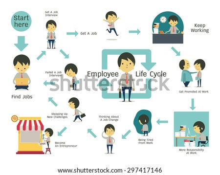 Infographics illustration of employee life cycle. Simple character of businessman with flat design.  - stock vector