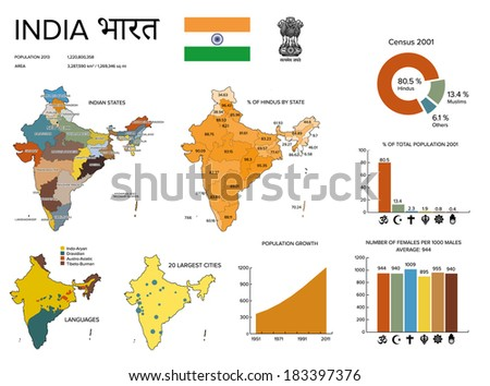 Infographics India: Demographic statistics for religion, languages and population growth. Flag and emblem, map od federal units. - stock vector