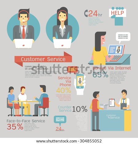 Infographics of customer service set, call center with headset, face-to-face service, counter, internet and smartphone support. Character and flat design.  - stock vector