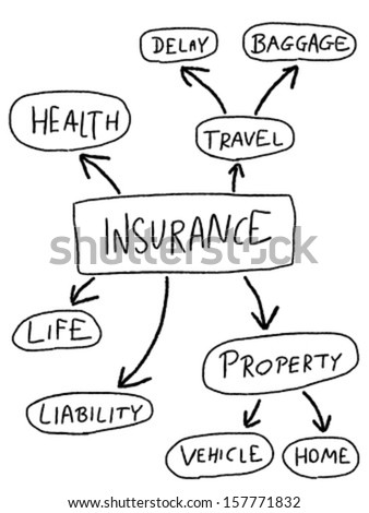 Insurance mind map - doodle graph with types of insurance. - stock vector