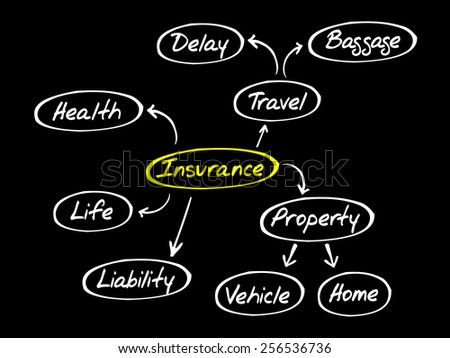 Insurance mind map, sketch insurance graph, business concept - stock vector