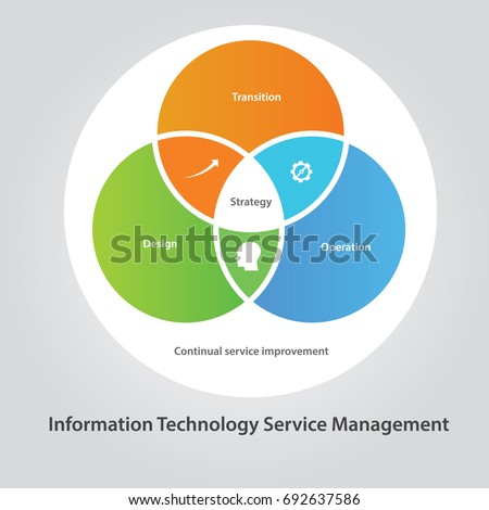 management customer service and information technology The pecb university mba in information technology service management is   manage and improve systems operations, and provide customer support.