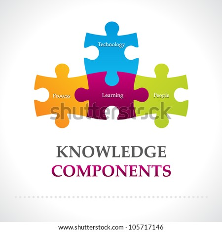 Knowledge components diagram - stock vector